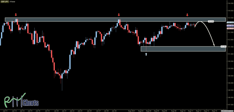 GBPJPY - Primary Analysis - Aug-11 1535 PM (4 hour)