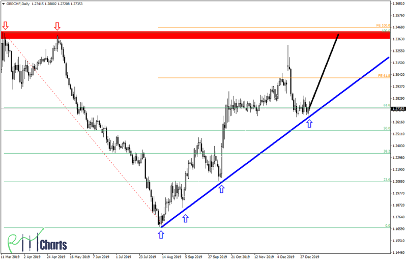 GBPCHF Climb to the summit
