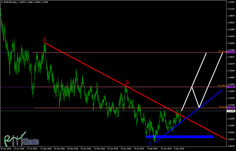 EURUSD End of the downtrend