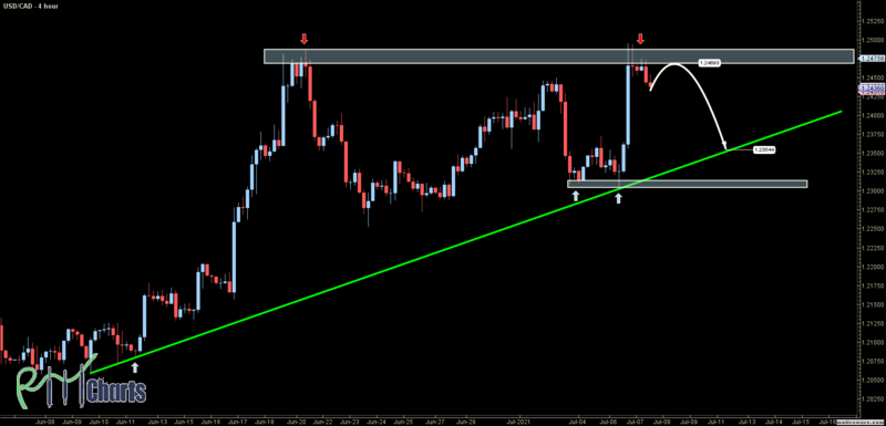 USDCAD - Primary Analysis - Jul-07 1517 PM (4 hour)