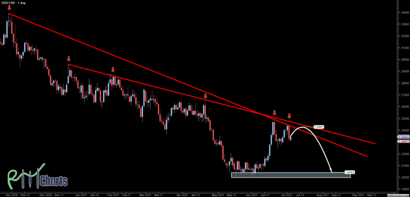 USDCAD - Primary Analysis - Jul-05 1005 AM (1 day)