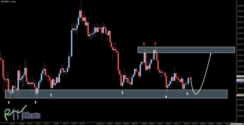 GBPNZD - Primary Analysis - Aug-16 1315 PM (4 hour)