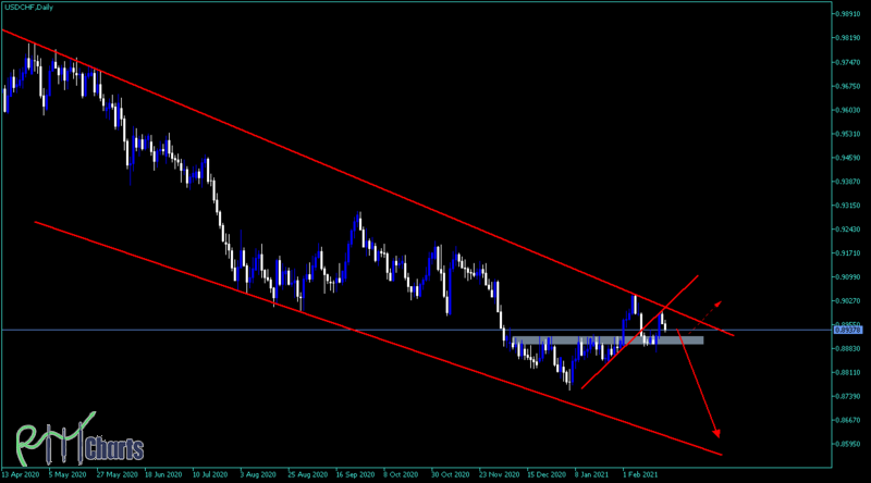USD-CHF (simple is best)