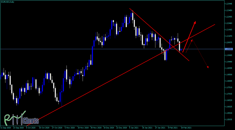 EUR-USD is it going to be bearish