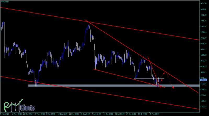 GOLD (what are going to do in end?)