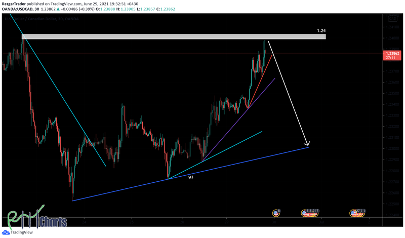 USDCAD, H1, June 29
