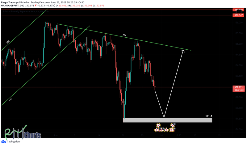 GBPJPY, H4, June 29
