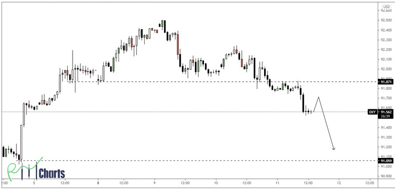 DXY 11-03-2021