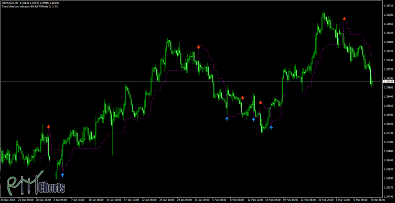 Trend direction indicator