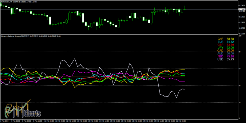 Currency Relative Strength
