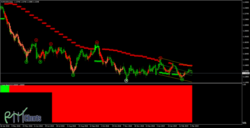 Trend Wave Binary System
